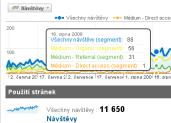 Abeo pro analýzy využívá např. Google Analytics